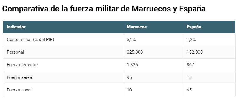los F-16 de Marruecos superan ampliamente a los F-18 españoles desplegados en Canarias Comparativa-Marruecos-Espa%C3%B1a